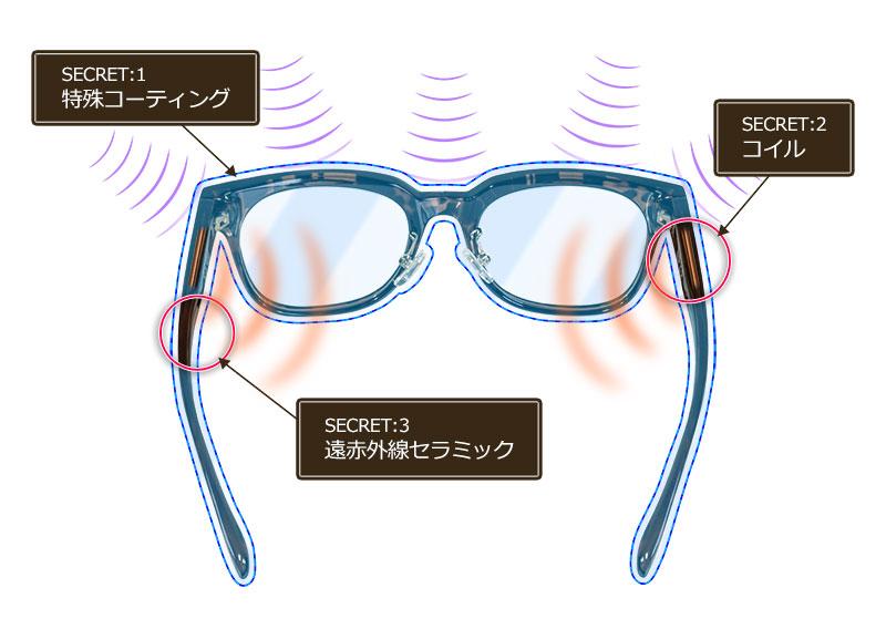 SECRT:1特殊コーティング。SECRT:2特殊コイル。SECRT:3遠赤外線セラミック。